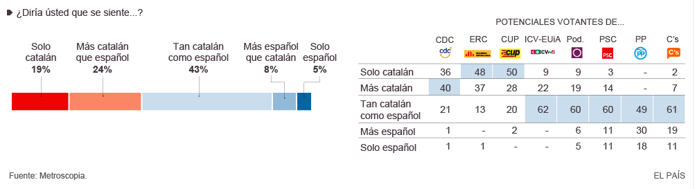 Catalan:Espanol